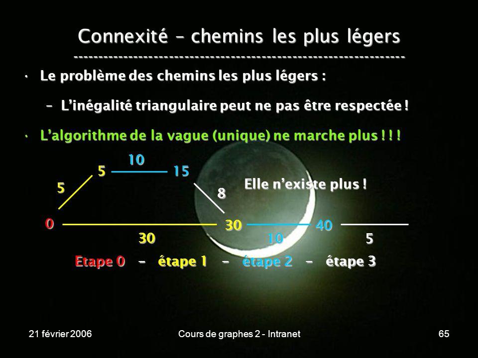 21 février 2006Cours de graphes 2 - Intranet65 Connexité – chemins les plus légers ----------------------------------------------------------------- L