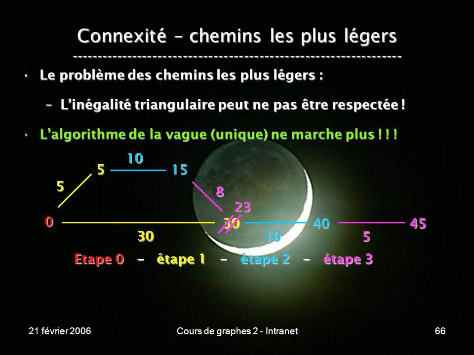 21 février 2006Cours de graphes 2 - Intranet66 Connexité – chemins les plus légers ----------------------------------------------------------------- L