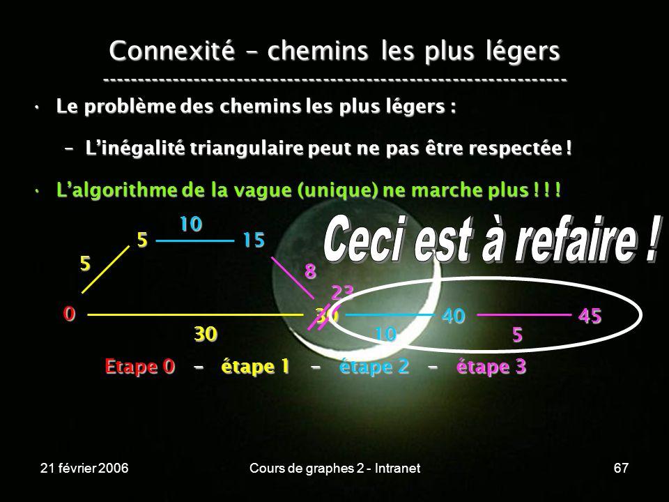 21 février 2006Cours de graphes 2 - Intranet67 Connexité – chemins les plus légers ----------------------------------------------------------------- L