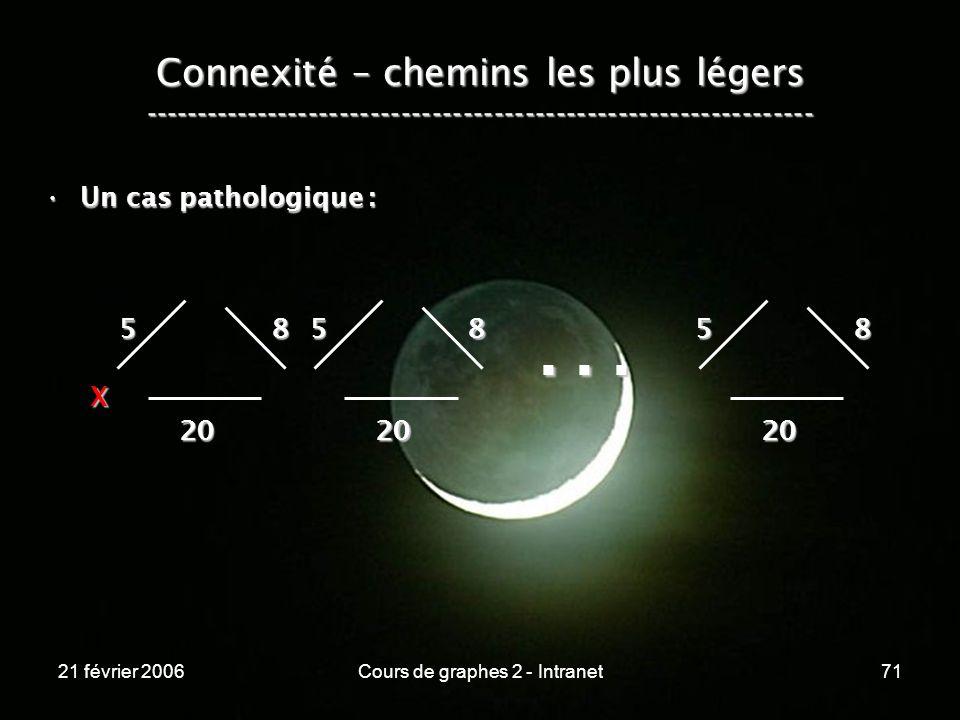21 février 2006Cours de graphes 2 - Intranet71 Connexité – chemins les plus légers ----------------------------------------------------------------- U