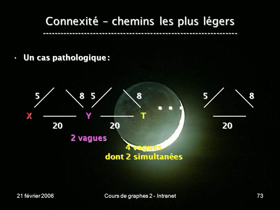 21 février 2006Cours de graphes 2 - Intranet73 Connexité – chemins les plus légers ----------------------------------------------------------------- U