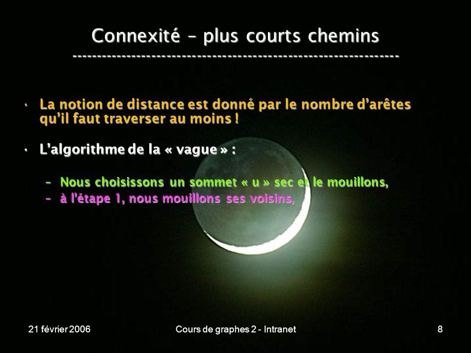 21 février 2006Cours de graphes 2 - Intranet129 Connexité – chemins les plus légers ----------------------------------------------------------------- s a b c 20 10 5 8 E s a b c D 0 P s .