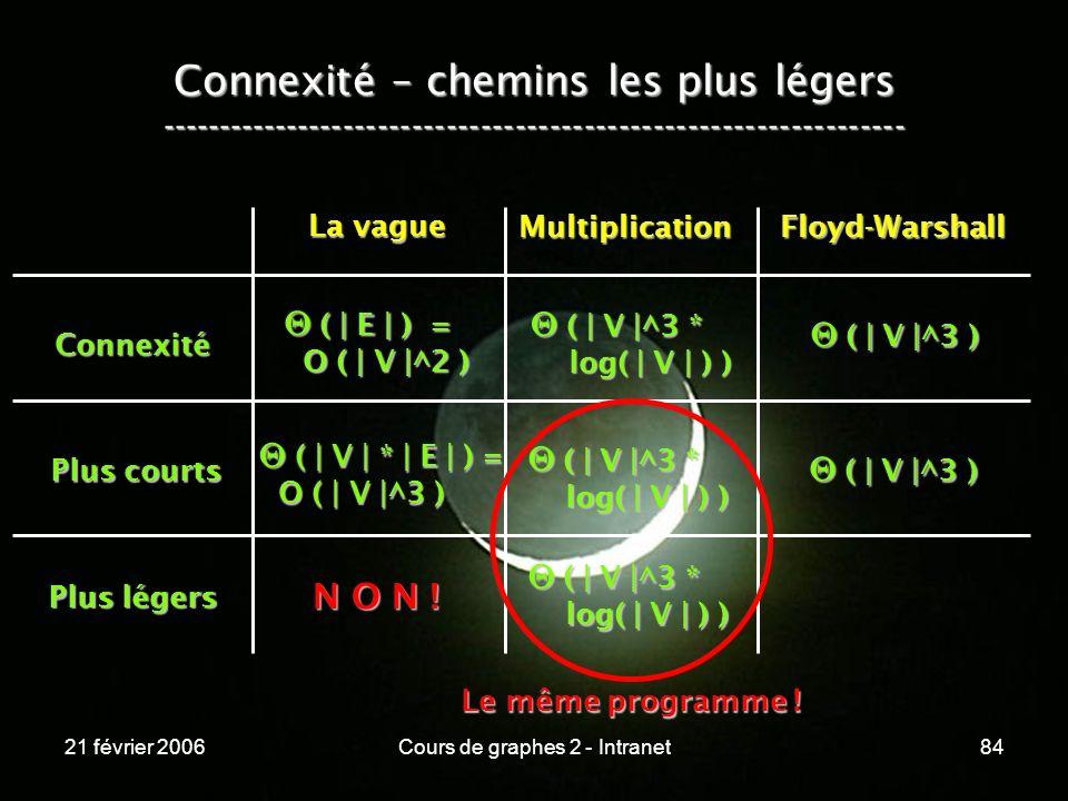 21 février 2006Cours de graphes 2 - Intranet84 Connexité Plus courts Plus légers La vague MultiplicationFloyd-Warshall ( | E | ) = ( | E | ) = O ( | V