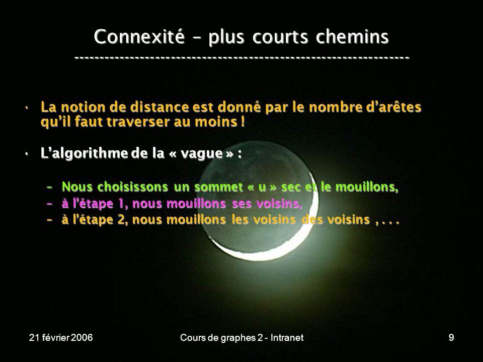 21 février 2006Cours de graphes 2 - Intranet50 Connexité – plus courts chemins ----------------------------------------------------------------- Connexité Plus courts Plus légers La vague MultiplicationFloyd-Warshall (   E   ) = (   E   ) = O (   V  ^2 ) O (   V  ^2 ) (   V  ^3 * (   V  ^3 * log(   V   ) ) log(   V   ) ) (   V  ^3 ) (   V  ^3 ) (   V   *   E   ) = (   V   *   E   ) = O (   V  ^3 ) O (   V  ^3 ) (   V  ^3 * (   V  ^3 * log(   V   ) ) log(   V   ) ) (   V  ^3 ) (   V  ^3 )