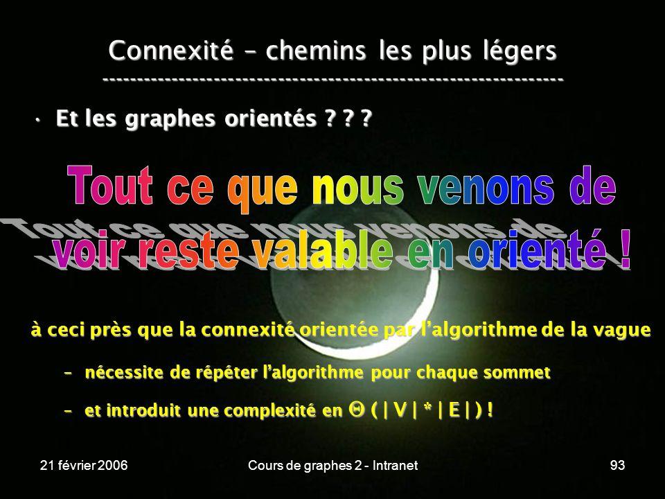 21 février 2006Cours de graphes 2 - Intranet93 Et les graphes orientés ? ? ?Et les graphes orientés ? ? ? à ceci près que la connexité orientée par la
