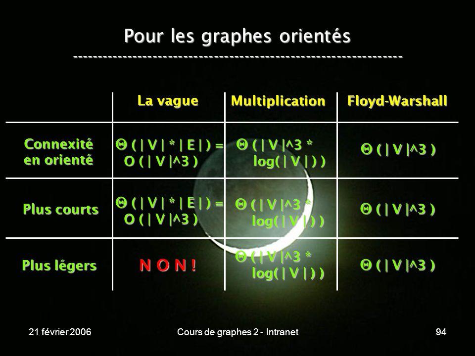 21 février 2006Cours de graphes 2 - Intranet94 Pour les graphes orientés ----------------------------------------------------------------- Connexité e