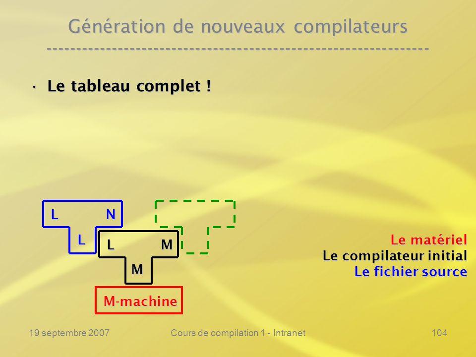 19 septembre 2007Cours de compilation 1 - Intranet104 Génération de nouveaux compilateurs ------------------------------------------------------------