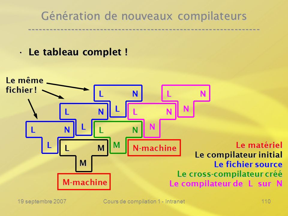 19 septembre 2007Cours de compilation 1 - Intranet110 Génération de nouveaux compilateurs ------------------------------------------------------------