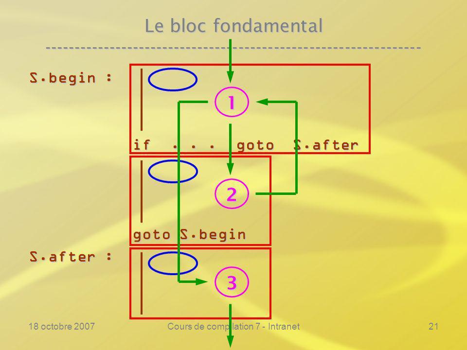 18 octobre 2007Cours de compilation 7 - Intranet21 Le bloc fondamental ---------------------------------------------------------------- S.begin : if...