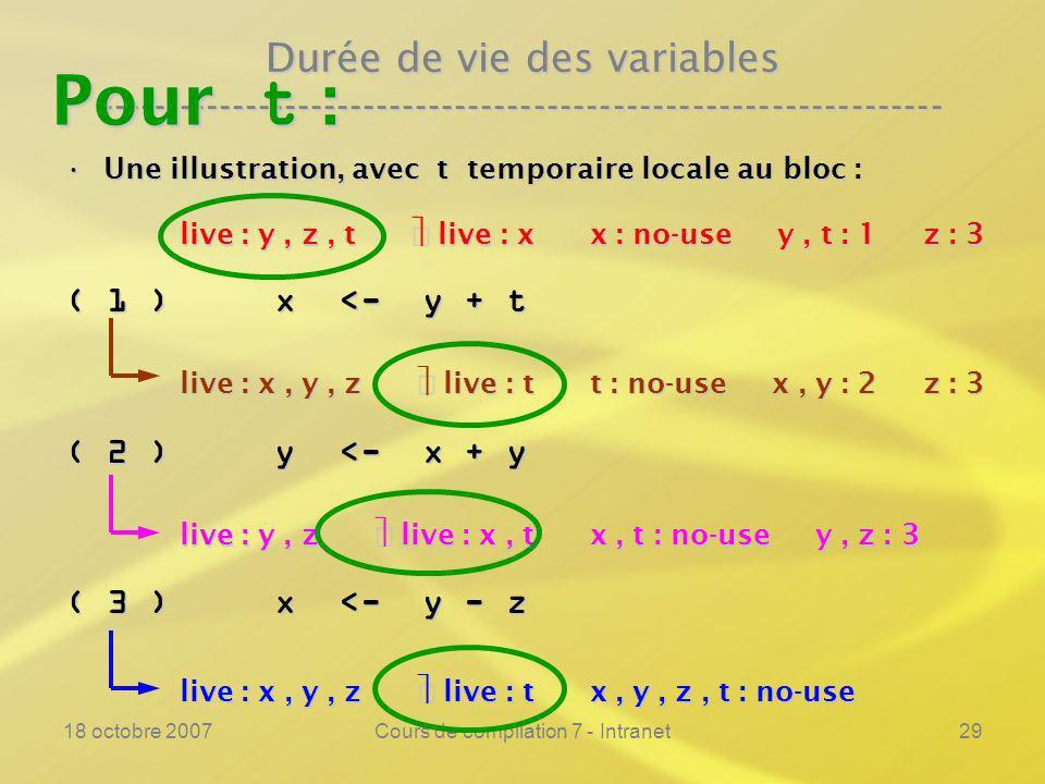 18 octobre 2007Cours de compilation 7 - Intranet29 Durée de vie des variables ---------------------------------------------------------------- Une illustration, avec t temporaire locale au bloc :Une illustration, avec t temporaire locale au bloc : ( 1 ) x <- y + t ( 2 ) y <- x + y ( 3 ) x <- y - z live : x, y, z live : t x, y, z, t : no-use live : y, z live : x, t x, t : no-use y, z : 3 live : x, y, z live : t t : no-use x, y : 2 z : 3 live : y, z, t live : x x : no-use y, t : 1 z : 3 Pour t :