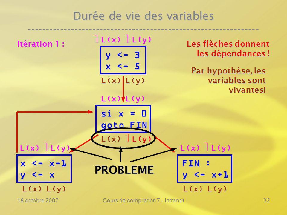 18 octobre 2007Cours de compilation 7 - Intranet32 Durée de vie des variables ---------------------------------------------------------------- y <- 3 x <- 5 si x = 0 goto FIN FIN : y <- x+1 Les flèches donnent les dépendances .