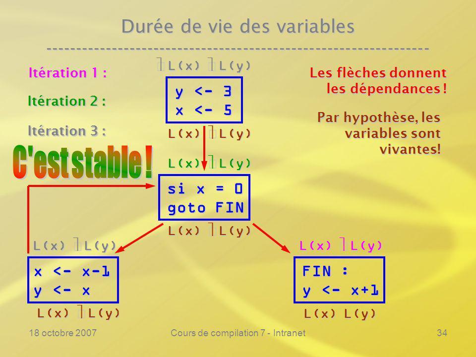 18 octobre 2007Cours de compilation 7 - Intranet34 Durée de vie des variables ---------------------------------------------------------------- y <- 3 x <- 5 si x = 0 goto FIN FIN : y <- x+1 Les flèches donnent les dépendances .