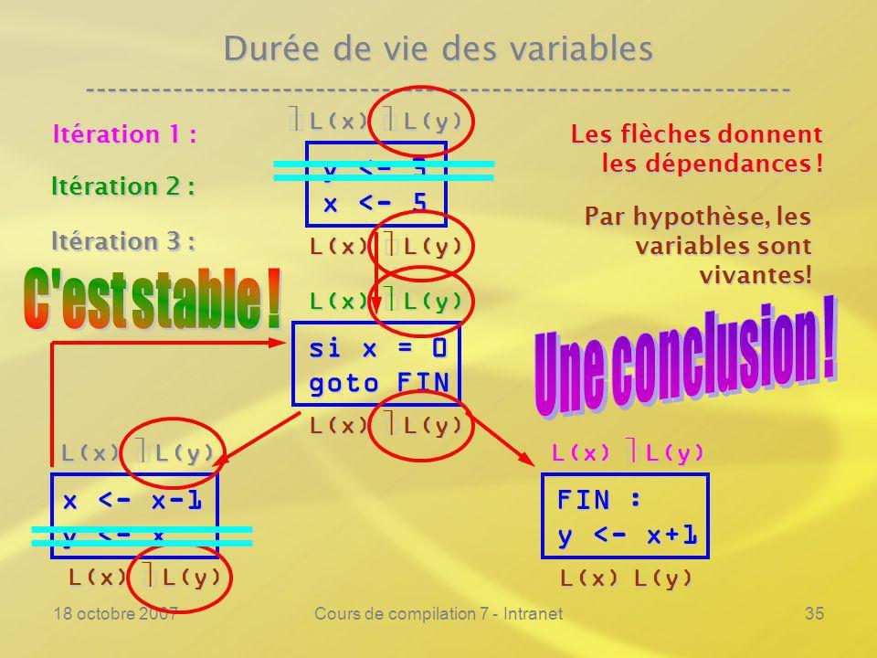 18 octobre 2007Cours de compilation 7 - Intranet35 Durée de vie des variables ---------------------------------------------------------------- y <- 3 x <- 5 si x = 0 goto FIN FIN : y <- x+1 Les flèches donnent les dépendances .