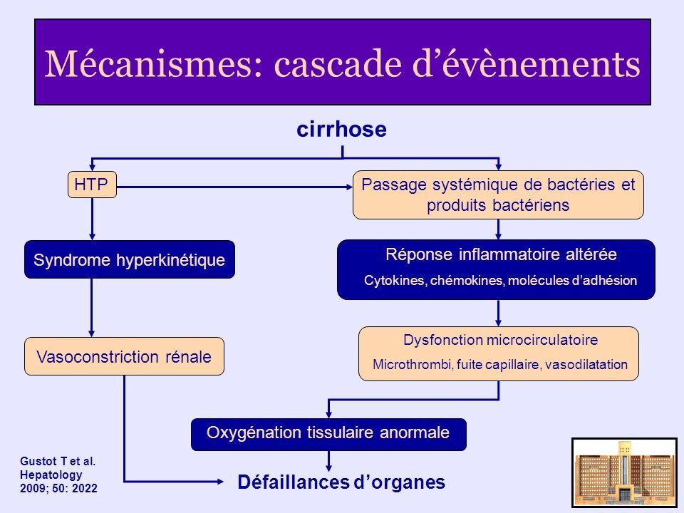 Mécanismes: cascade dévènements cirrhose HTP Passage systémique de bactéries et produits bactériens Réponse inflammatoire altérée Cytokines, chémokine