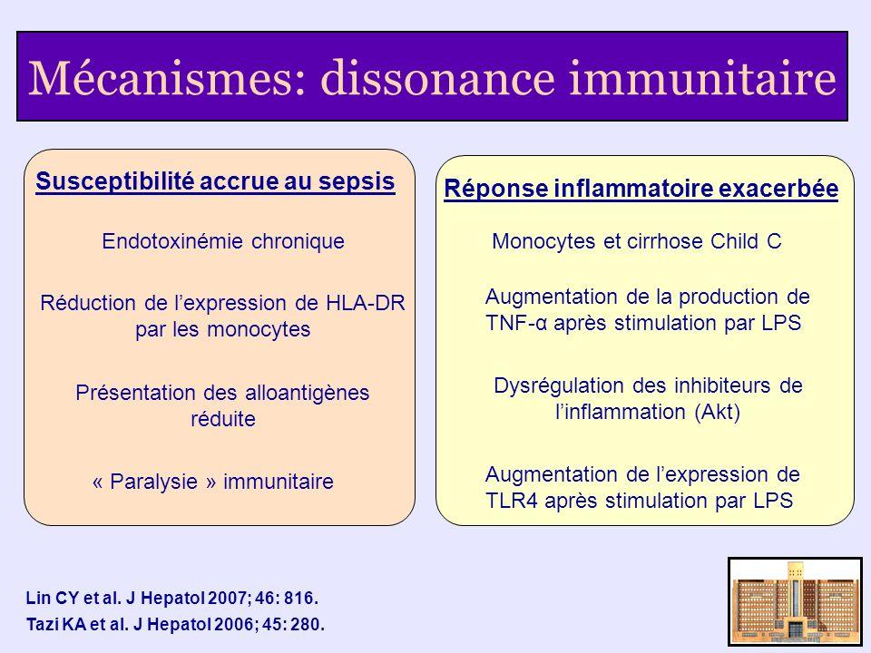 Mécanismes: dissonance immunitaire Susceptibilité accrue au sepsis Endotoxinémie chronique Réduction de lexpression de HLA-DR par les monocytes Présen