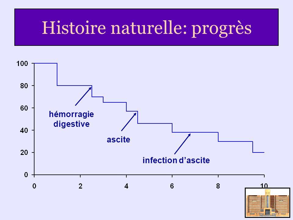 Histoire naturelle: progrès hémorragie digestive ascite infection dascite