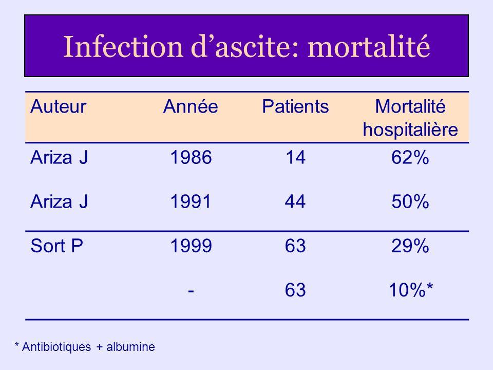 Infection dascite: mortalité AuteurAnnéePatientsMortalité hospitalière Ariza J19861462% Ariza J19914450% Sort P19996329% -6310%* * Antibiotiques + alb