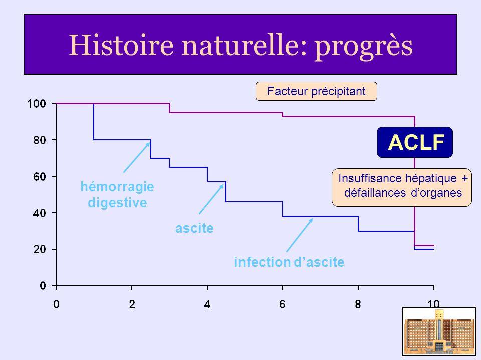 Histoire naturelle: progrès hémorragie digestive ascite infection dascite Facteur précipitant Insuffisance hépatique + défaillances dorganes ACLF
