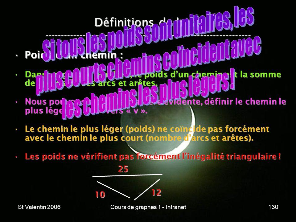 St Valentin 2006Cours de graphes 1 - Intranet130 Définitions de base ----------------------------------------------------------------- Poids dun chemi