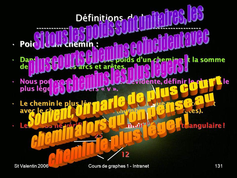 St Valentin 2006Cours de graphes 1 - Intranet131 Définitions de base ----------------------------------------------------------------- Poids dun chemi