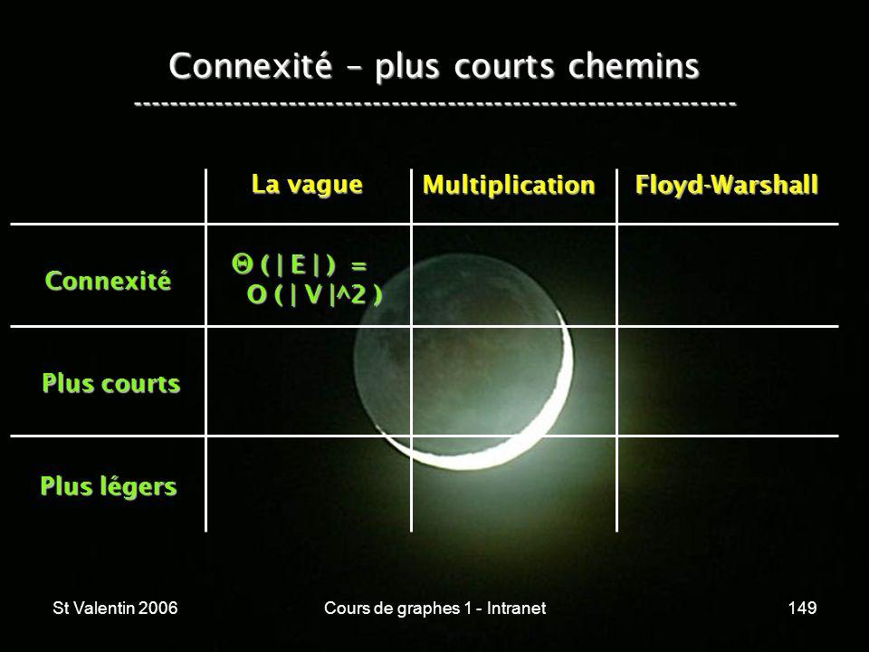 St Valentin 2006Cours de graphes 1 - Intranet149 Connexité – plus courts chemins ----------------------------------------------------------------- Con