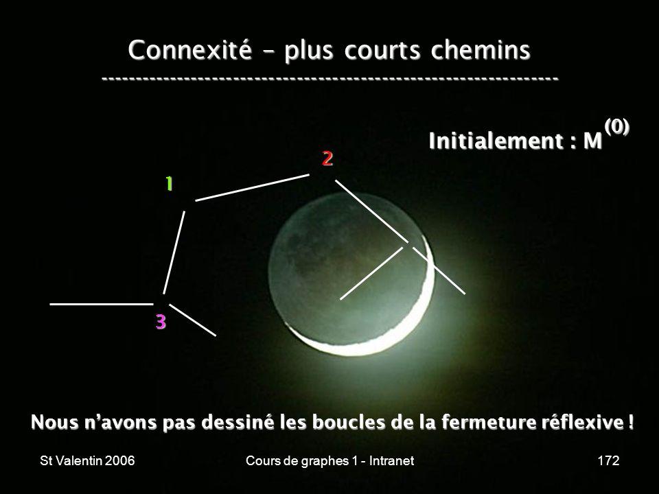 St Valentin 2006Cours de graphes 1 - Intranet172 Connexité – plus courts chemins ----------------------------------------------------------------- 1 2