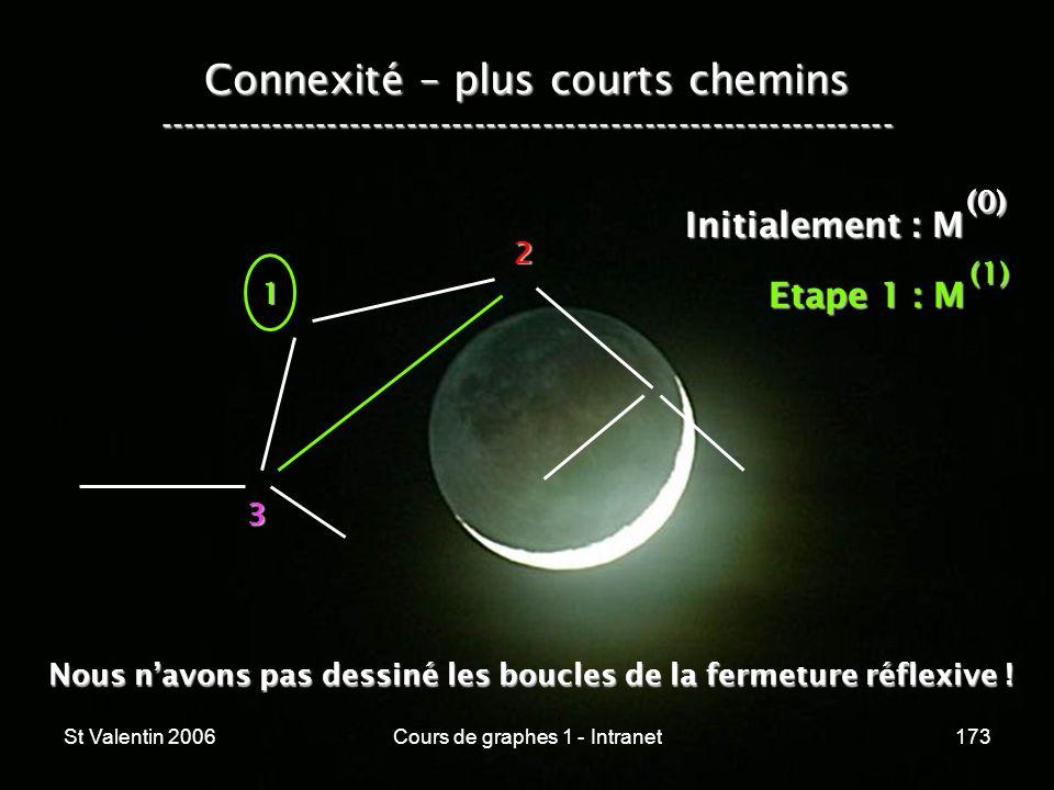 St Valentin 2006Cours de graphes 1 - Intranet173 Connexité – plus courts chemins ----------------------------------------------------------------- 1 2