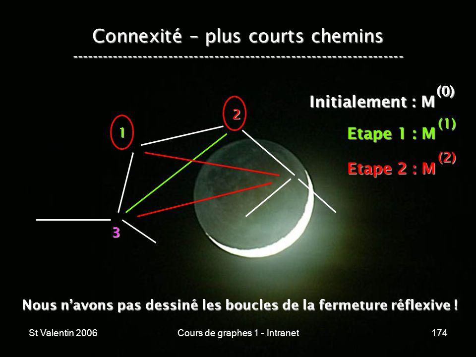 St Valentin 2006Cours de graphes 1 - Intranet174 Connexité – plus courts chemins ----------------------------------------------------------------- 1 2