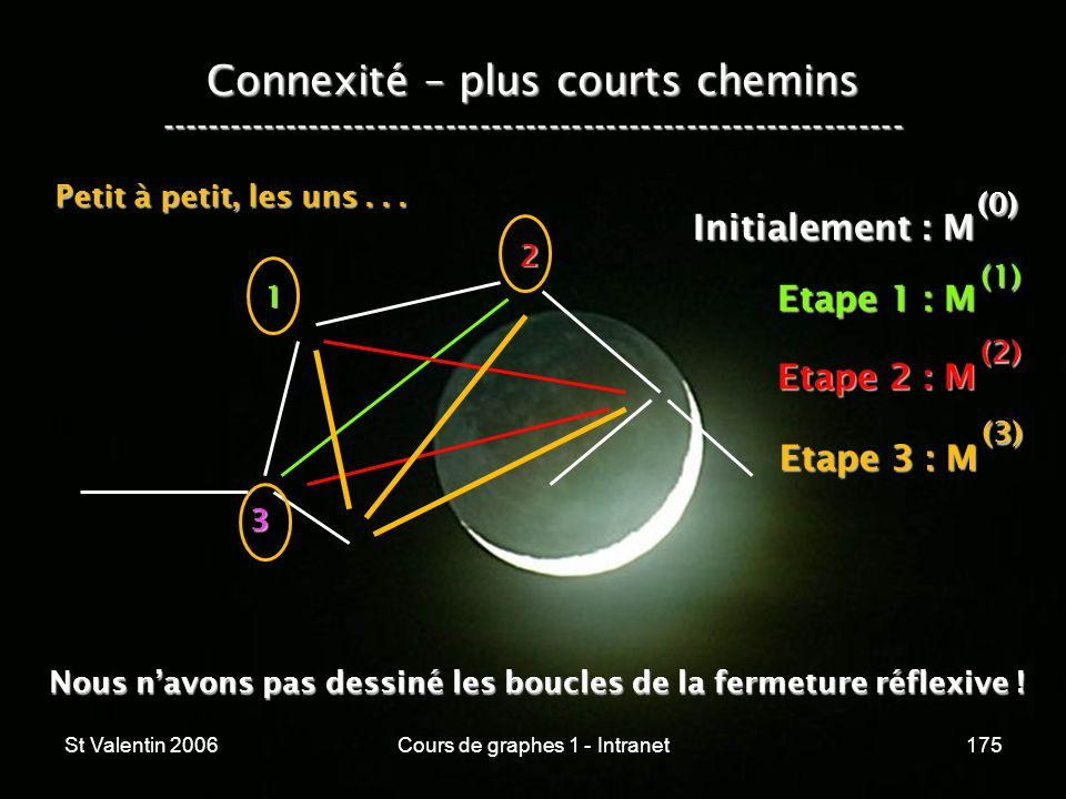 St Valentin 2006Cours de graphes 1 - Intranet175 Connexité – plus courts chemins ----------------------------------------------------------------- 1 2
