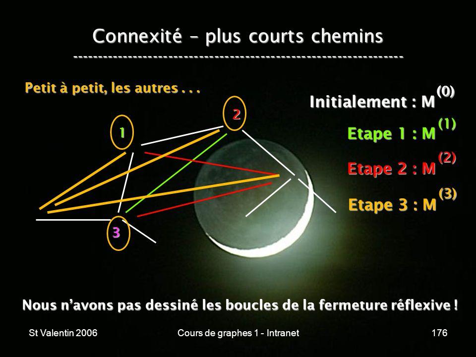 St Valentin 2006Cours de graphes 1 - Intranet176 Connexité – plus courts chemins ----------------------------------------------------------------- 1 2