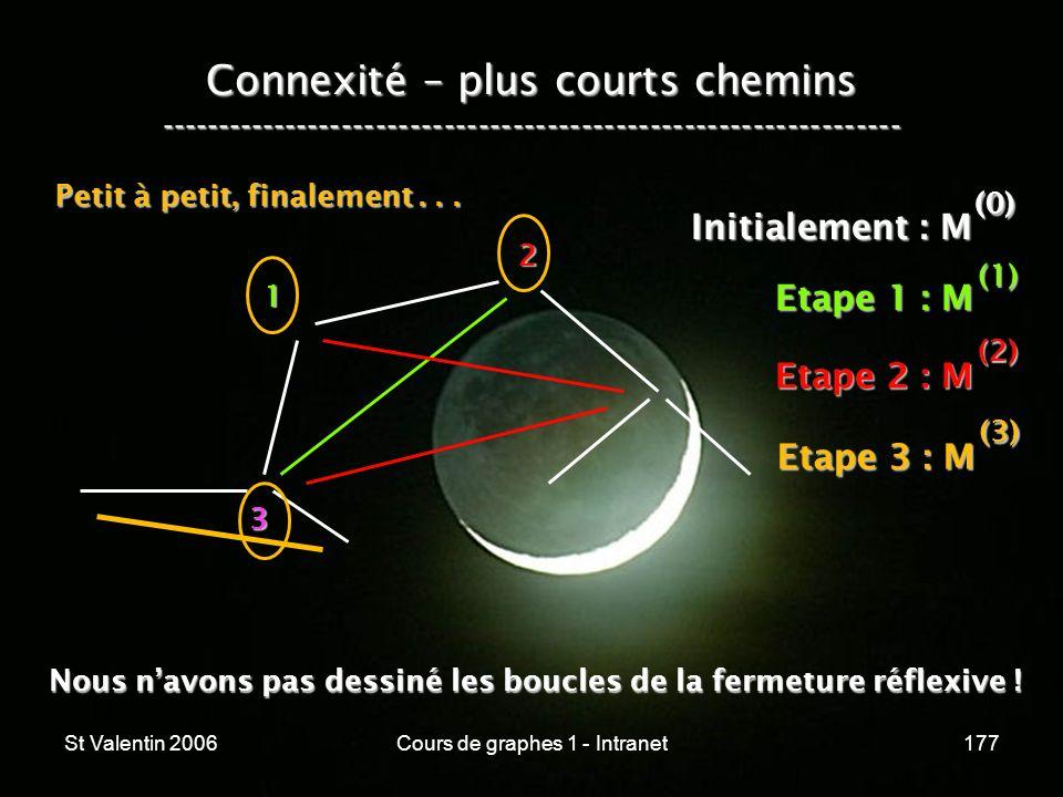 St Valentin 2006Cours de graphes 1 - Intranet177 Connexité – plus courts chemins ----------------------------------------------------------------- 1 2