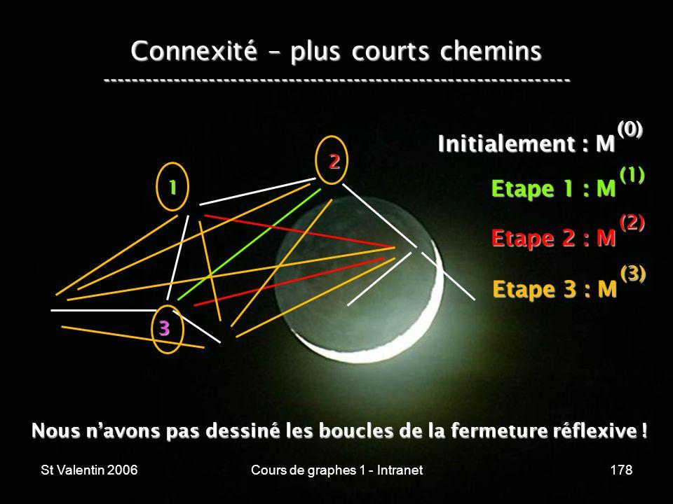 St Valentin 2006Cours de graphes 1 - Intranet178 Connexité – plus courts chemins ----------------------------------------------------------------- 1 2