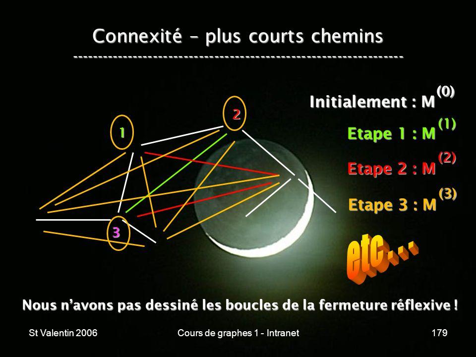 St Valentin 2006Cours de graphes 1 - Intranet179 Connexité – plus courts chemins ----------------------------------------------------------------- 1 2
