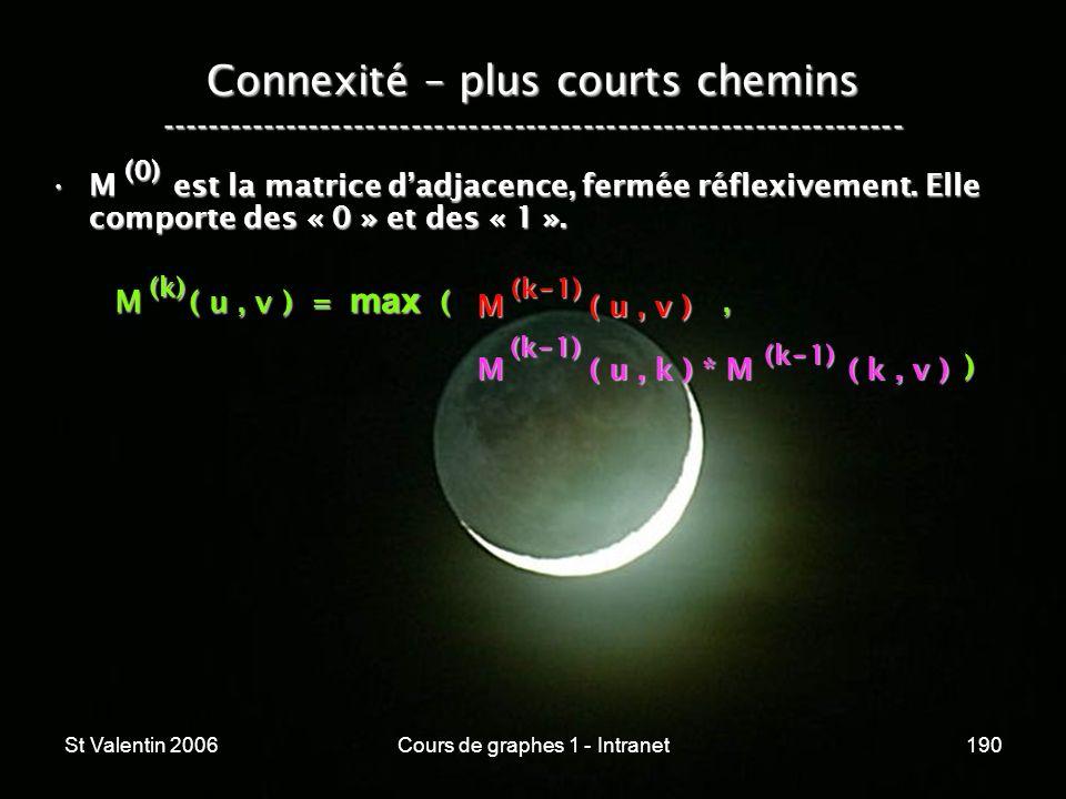 St Valentin 2006Cours de graphes 1 - Intranet190 Connexité – plus courts chemins ----------------------------------------------------------------- M e