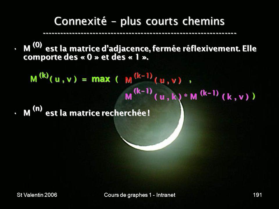 St Valentin 2006Cours de graphes 1 - Intranet191 Connexité – plus courts chemins ----------------------------------------------------------------- M e
