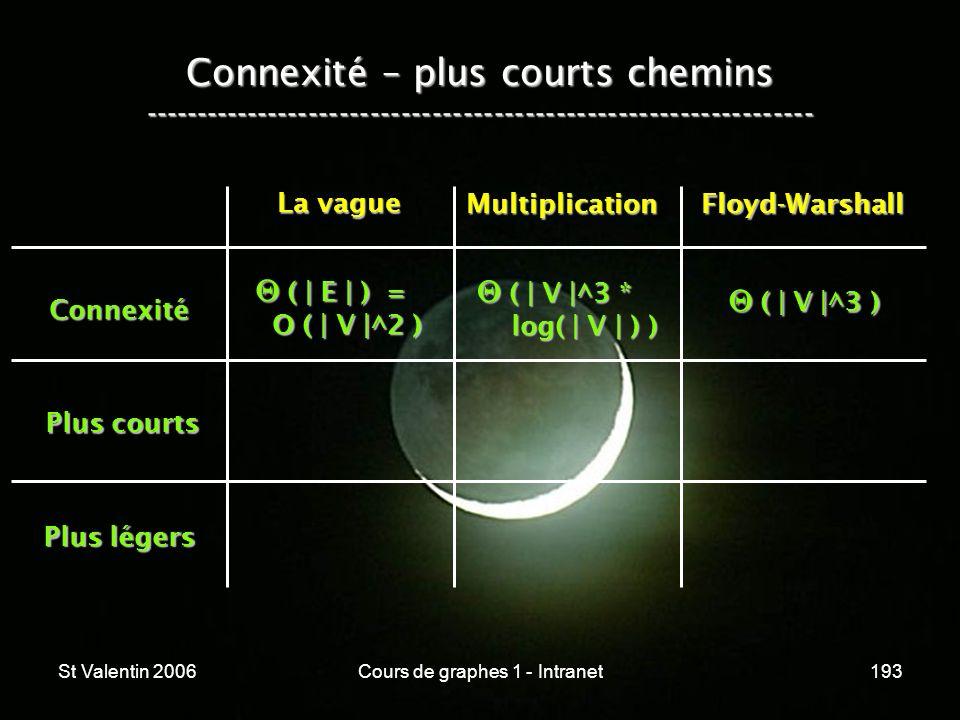 St Valentin 2006Cours de graphes 1 - Intranet193 Connexité – plus courts chemins ----------------------------------------------------------------- Con
