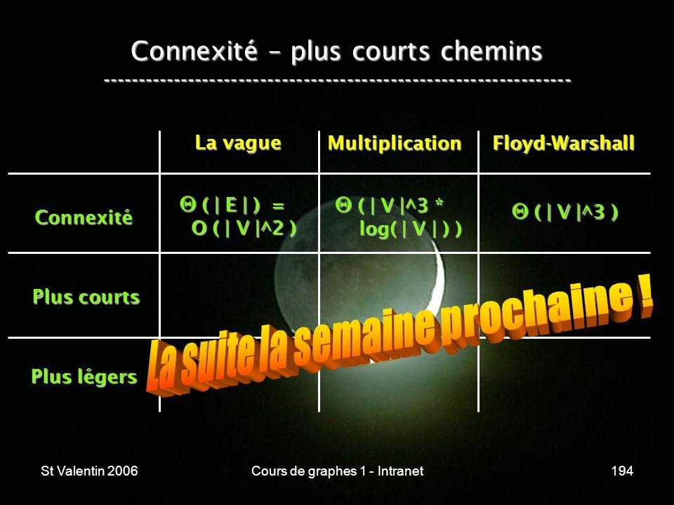 St Valentin 2006Cours de graphes 1 - Intranet194 Connexité – plus courts chemins ----------------------------------------------------------------- Con