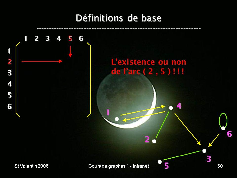 St Valentin 2006Cours de graphes 1 - Intranet30 Définitions de base ----------------------------------------------------------------- 1 2 4 3 5 6 1 2