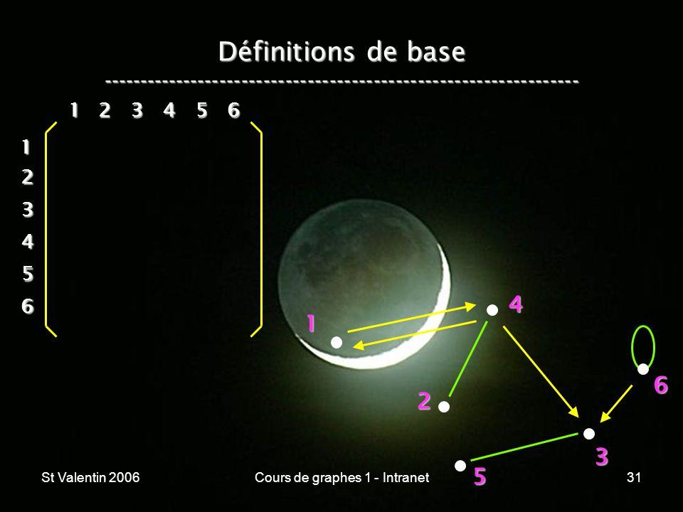 St Valentin 2006Cours de graphes 1 - Intranet31 Définitions de base ----------------------------------------------------------------- 1 2 4 3 5 612 3