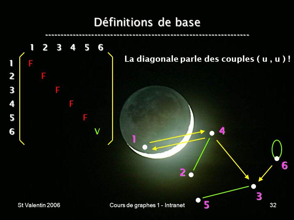 St Valentin 2006Cours de graphes 1 - Intranet32 Définitions de base ----------------------------------------------------------------- 1 2 4 3 5 612 3