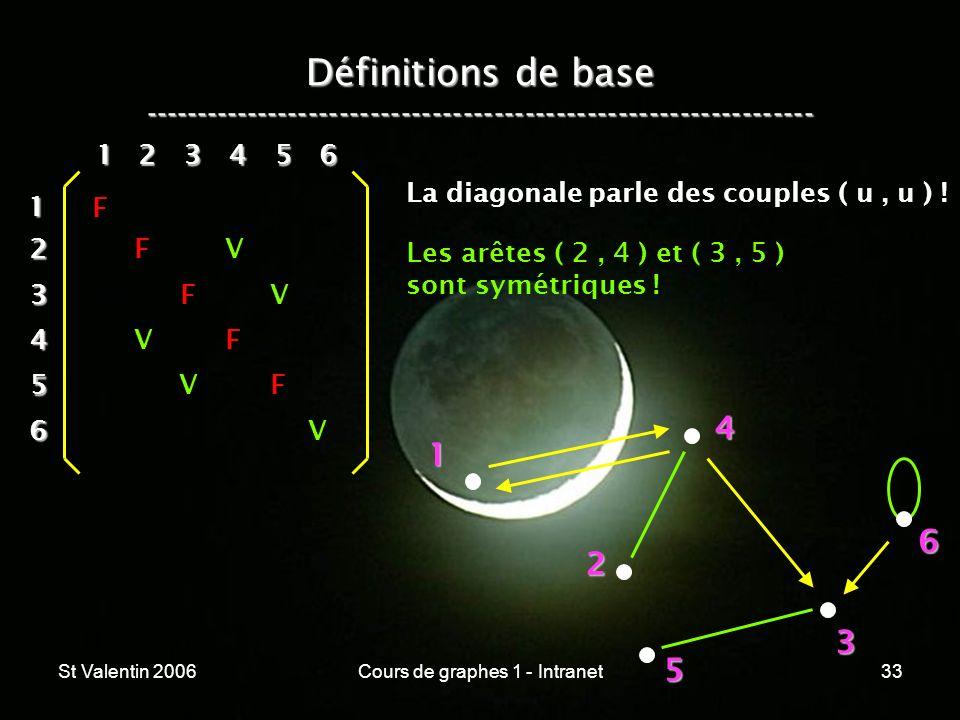 St Valentin 2006Cours de graphes 1 - Intranet33 Définitions de base ----------------------------------------------------------------- 1 2 4 3 5 612 3