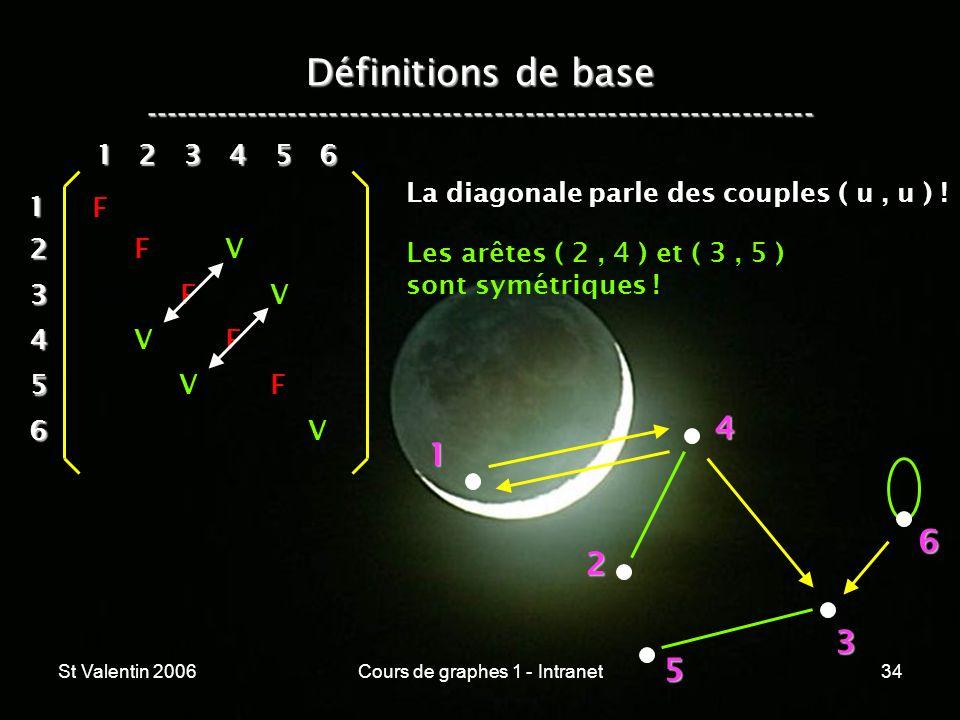 St Valentin 2006Cours de graphes 1 - Intranet34 Définitions de base ----------------------------------------------------------------- 1 2 4 3 5 612 3
