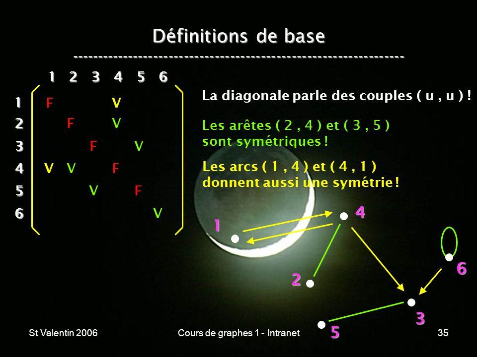 St Valentin 2006Cours de graphes 1 - Intranet35 Définitions de base ----------------------------------------------------------------- 1 2 4 3 5 612 3