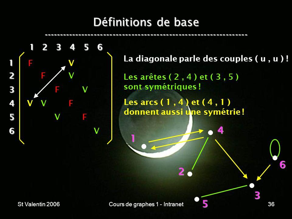 St Valentin 2006Cours de graphes 1 - Intranet36 Définitions de base ----------------------------------------------------------------- 1 2 4 3 5 612 3