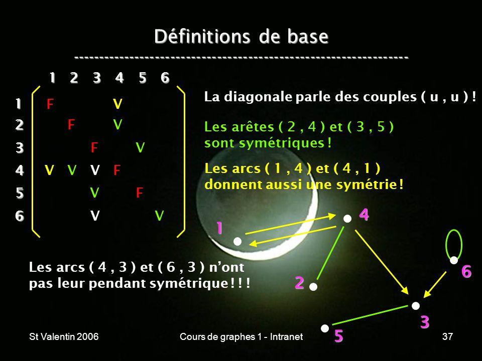 St Valentin 2006Cours de graphes 1 - Intranet37 Définitions de base ----------------------------------------------------------------- 1 2 4 3 5 612 3