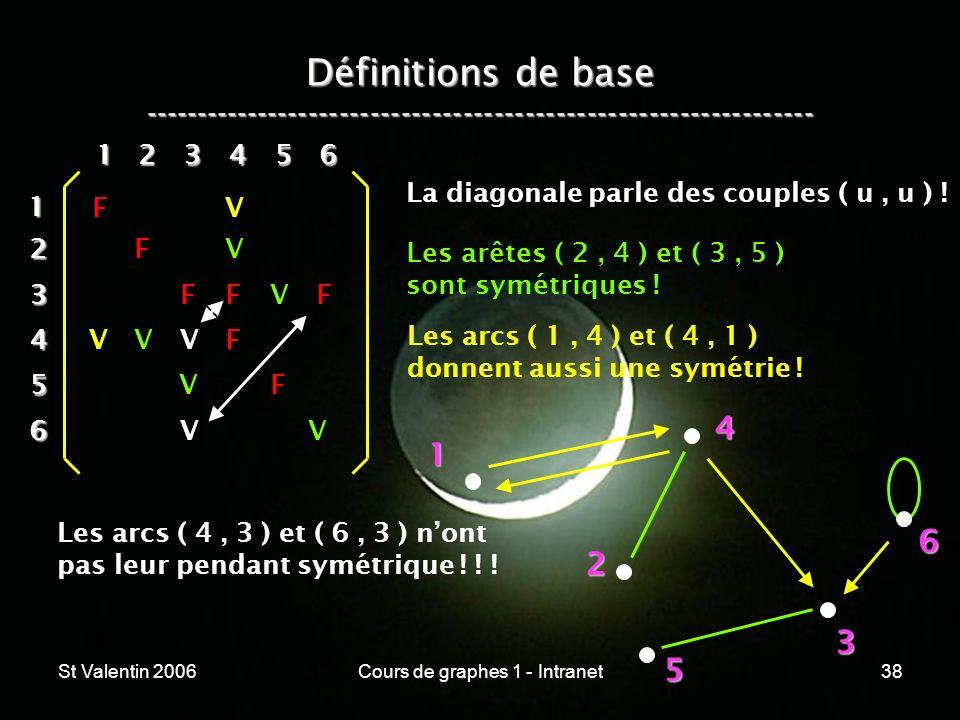 St Valentin 2006Cours de graphes 1 - Intranet38 Définitions de base ----------------------------------------------------------------- 1 2 4 3 5 612 3