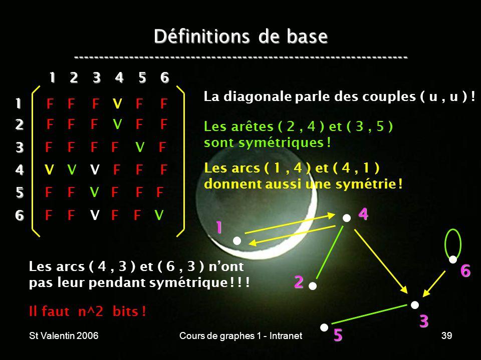St Valentin 2006Cours de graphes 1 - Intranet39 Définitions de base ----------------------------------------------------------------- 1 2 4 3 5 612 3
