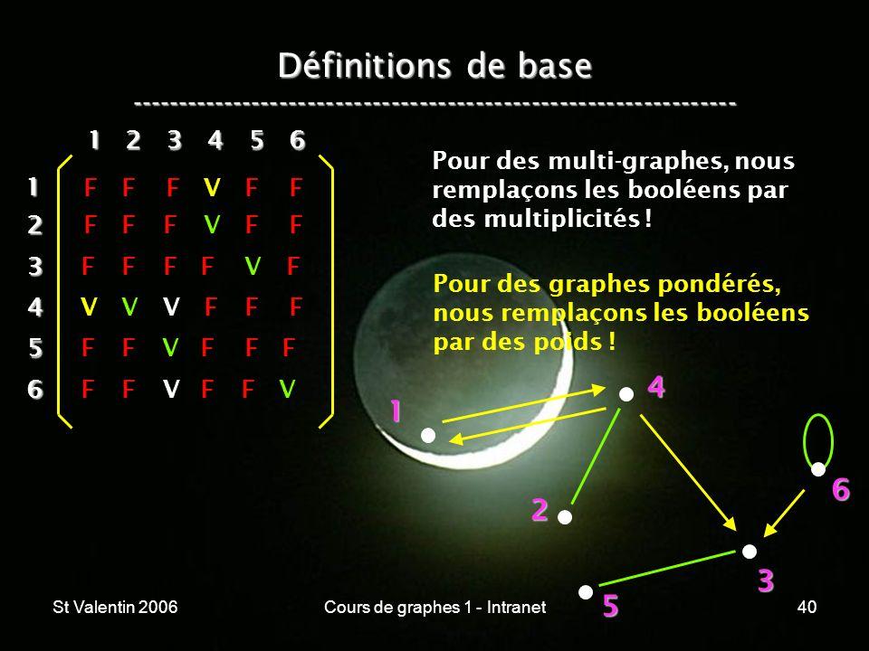St Valentin 2006Cours de graphes 1 - Intranet40 Définitions de base ----------------------------------------------------------------- 1 2 4 3 5 612 3