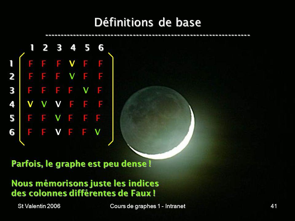 St Valentin 2006Cours de graphes 1 - Intranet41 Définitions de base ----------------------------------------------------------------- 12 3 4 5 6 1 234