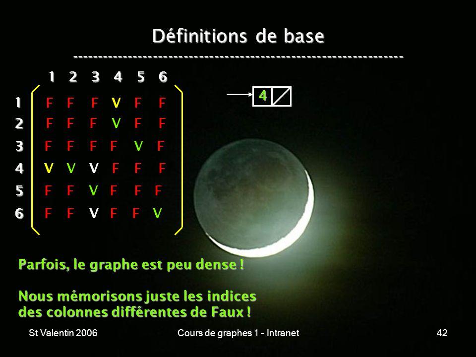 St Valentin 2006Cours de graphes 1 - Intranet42 Définitions de base ----------------------------------------------------------------- 12 3 4 5 6 1 234